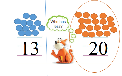 Big-Ideas-Math-Book-Grade-K-Answer-Key-Chapter-9-Count-and-Compare-Numbers-to-20-Lesson 9.6 -Compare Numbers to 20 Homework & Practice 9.6.4.