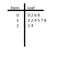 Big Ideas Math Grade 6 Chapter 10 Data Displays img_10