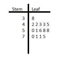 Big Ideas Math Grade 6 Chapter 10 Data Displays img_12
