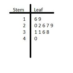 Big Ideas Math Grade 6 Chapter 10 Data Displays img_14
