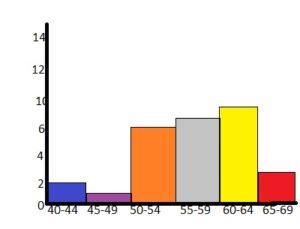 Big Ideas Math Grade 6 Chapter 10 Data Displays img_15