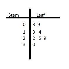 Big Ideas Math Grade 6 Chapter 10 Data Displays img_6