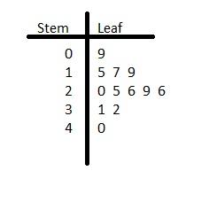 Big Ideas Math Grade 6 Chapter 10 Data Displays img_9