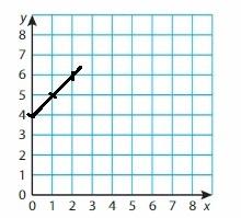 Big Ideas Math Grade 6 Chapter 6 Equations img_10