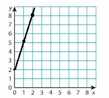 Big Ideas Math Grade 6 Chapter 6 Equations img_12