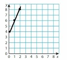 Big Ideas Math Grade 6 Chapter 6 Equations img_13