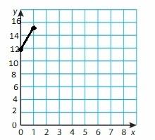 Big Ideas Math Grade 6 Chapter 6 Equations img_14
