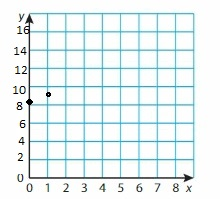 Big Ideas Math Grade 6 Chapter 6 Equations img_16