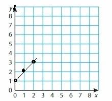 Big Ideas Math Grade 6 Chapter 6 Equations img_19