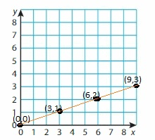 Big Ideas Math Grade 6 Chapter 6 Equations img_2