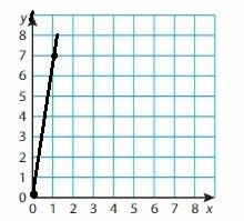 Big Ideas Math Grade 6 Chapter 6 Equations img_20