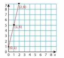 Big Ideas Math Grade 6 Chapter 6 Equations img_3
