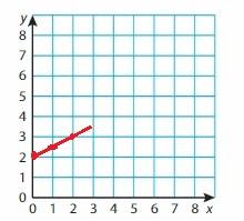 Big Ideas Math Grade 6 Chapter 6 Equations img_4