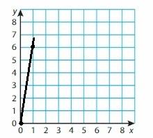 Big Ideas Math Grade 6 Chapter 6 Equations img_7