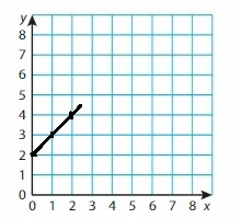 Big Ideas Math Grade 6 Chapter 6 Equations img_8