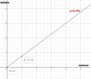 Big Ideas Math Grade 8 Answer Key Chapter 4 img_48