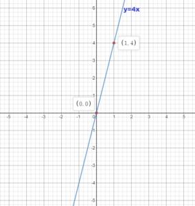Big Ideas Math Grade 8 Answer Key Chapter 4 img_49