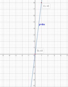 Big Ideas Math Grade 8 Answer Key Chapter 4 img_51