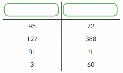 Big Ideas Math Solutions Grade 2 Chapter 6 Fluently Subtract within 100 1.1