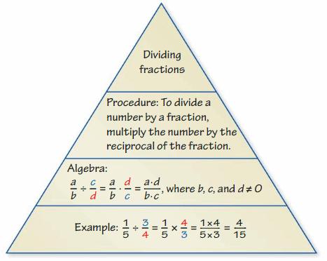 Big Ideas Math Solutions Grade 6 Chapter 2 Fractions and Decimals 334