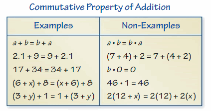Big Ideas Math Solutions Grade 6 Chapter 5 Algebraic Expressions and Properties 106