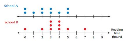 Big Ideas Math Solutions Grade 7 Chapter 8 Statistics 8.4 3