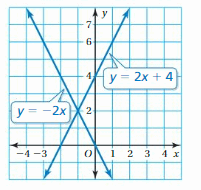 Big Ideas Math Solutions Grade 8 Chapter 5 Systems of Linear Equations 112