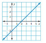 Big Ideas Math Solutions Grade 8 Chapter 7 Functions 7.4 12