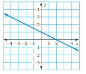 Big Ideas Math Solutions Grade 8 Chapter 7 Functions 7.4 16
