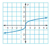 Big Ideas Math Solutions Grade 8 Chapter 7 Functions 7.4 17