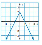 Big Ideas Math Solutions Grade 8 Chapter 7 Functions 7.4 5