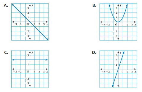 Big Ideas Math Solutions Grade 8 Chapter 7 Functions cp 6