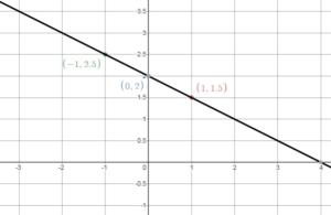 Big ideas math answers grade 8 chapter 4 img_3.2