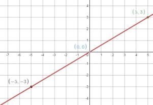 Bigideas Math Answers 8th Grade chapter 4 img_112