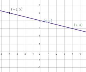 Bigideas Math Answers 8th Grade chapter 4 img_115
