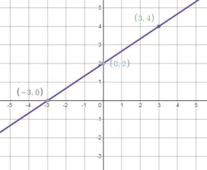 Bigideas Math Answers 8th Grade chapter 4 img_116