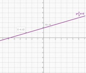 Bigideas math answers grade 8 chapter 4 img_19