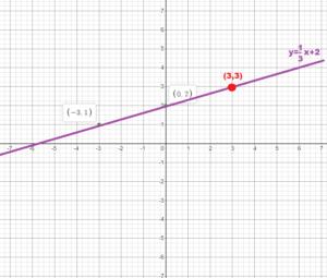 Bigideas math answers grade 8 chapter 4 img_20