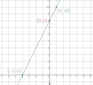 Grade 8 BIM Answers Chapter 4 img_62