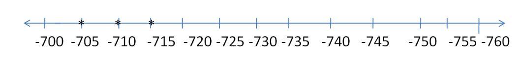 big-ideas-math-answers-grade-7-chapter-4.4-2