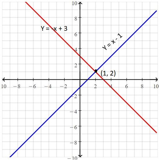Big Ideas Math Answers Grade 8 Chapter 5 Systems of Linear Equations 1