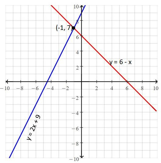 Big Ideas Math Answers Grade 8 Chapter 5 Systems of Linear Equations 11