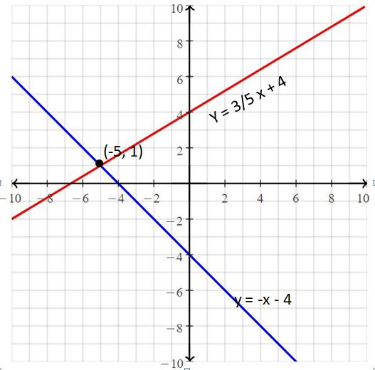 Big Ideas Math Answers Grade 8 Chapter 5 Systems of Linear Equations 12
