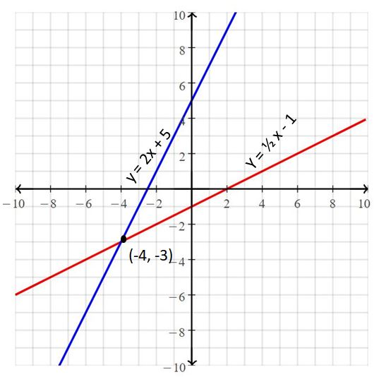 Big Ideas Math Answers Grade 8 Chapter 5 Systems of Linear Equations 13