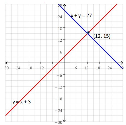 Big Ideas Math Answers Grade 8 Chapter 5 Systems of Linear Equations 14