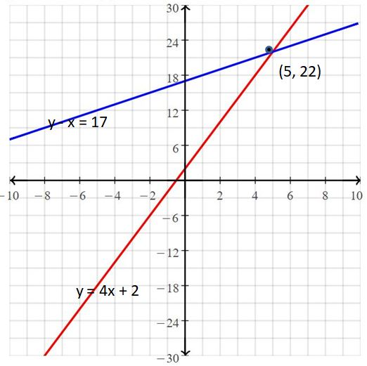 Big Ideas Math Answers Grade 8 Chapter 5 Systems of Linear Equations 15