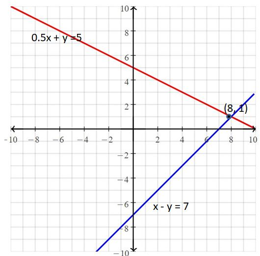 Big Ideas Math Answers Grade 8 Chapter 5 Systems of Linear Equations 16