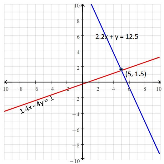 Big Ideas Math Answers Grade 8 Chapter 5 Systems of Linear Equations 17