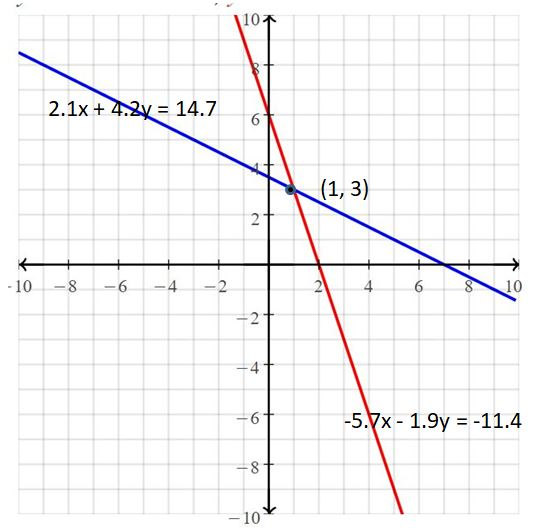 Big Ideas Math Answers Grade 8 Chapter 5 Systems of Linear Equations 18