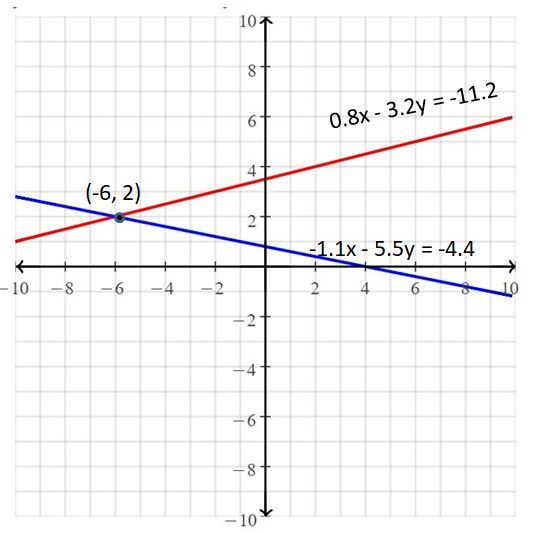 Big Ideas Math Answers Grade 8 Chapter 5 Systems of Linear Equations 19